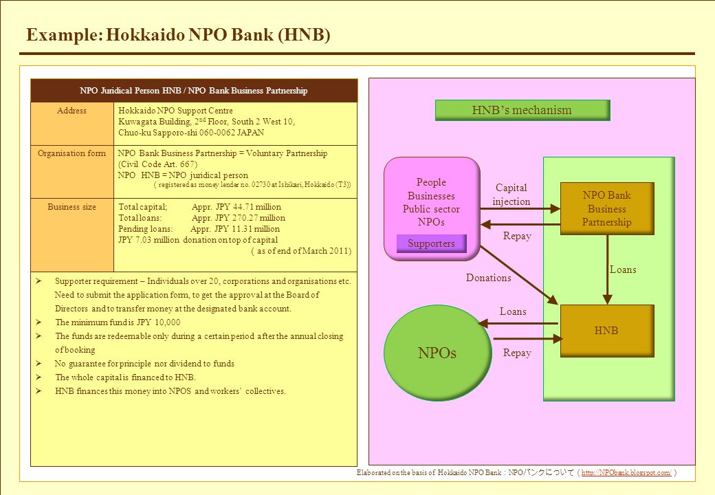Example: Hokkaido NPO Bank (HNB) Elaborated on the basis of Hokkaido NPO Bank : NPO バンクについて( http://NPObank.blogspot.com/ ) http://NPObank.blogspot.co