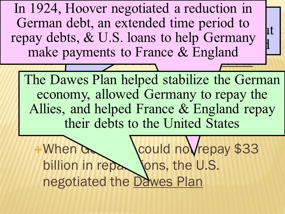  In the 1920s, the most divisive international issue was war debts:  European nations owed the U.S.