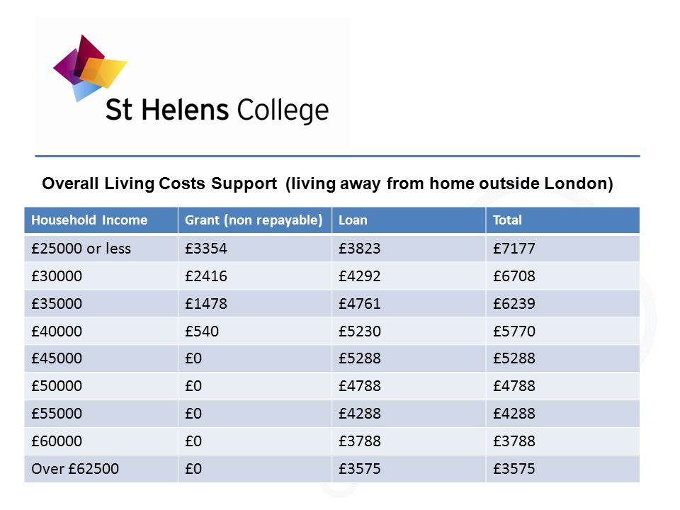 Overall Living Costs Support (living away from home outside London) Household IncomeGrant (non repayable)LoanTotal £25000 or less£3354£3823£7177 £30000£2416£4292£6708 £35000£1478£4761£6239 £40000£540£5230£5770 £45000£0£5288 £50000£0£4788 £55000£0£4288 £60000£0£3788 Over £62500£0£3575