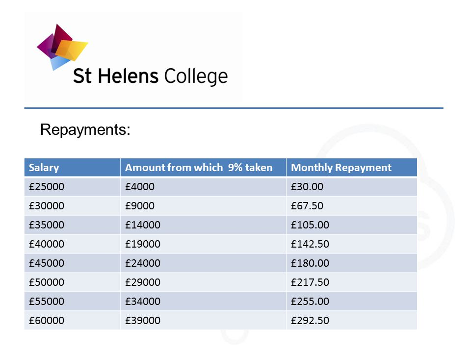 Repayment example: Salary = £28,000 Interest payment calculated on £7,000 (i.e.