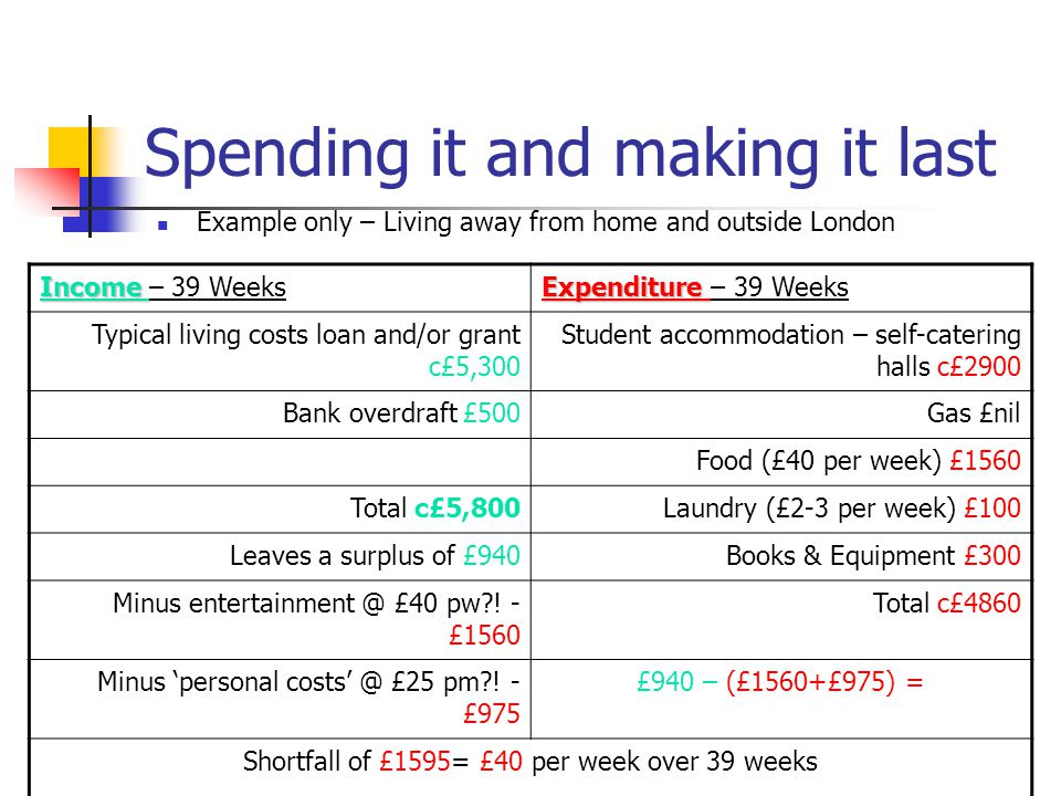 Spending it and making it last Example only – Living away from home and outside London Income Income – 39 Weeks Expenditure Expenditure – 39 Weeks Typical living costs loan and/or grant c£5,300 Student accommodation – self-catering halls c£2900 Bank overdraft £500Gas £nil Food (£40 per week) £1560 Total c£5,800Laundry (£2-3 per week) £100 Leaves a surplus of £940Books & Equipment £300 Minus entertainment @ £40 pw .