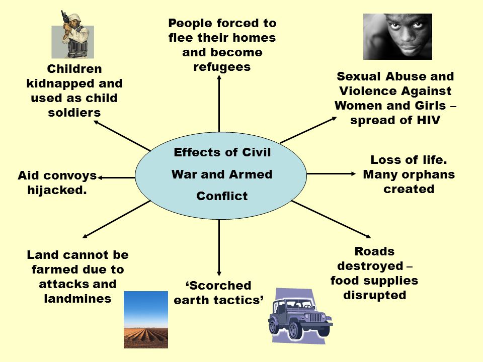 Effects of Civil War and Armed Conflict Children kidnapped and used as child soldiers People forced to flee their homes and become refugees Sexual Abu