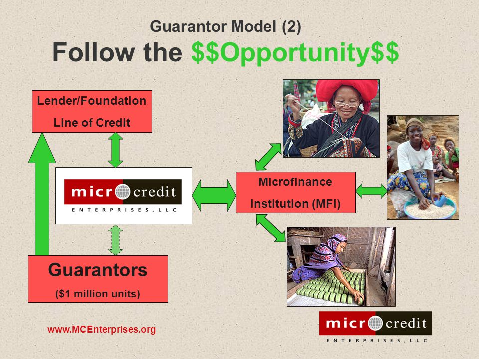 www.MCEnterprises.org Guarantor Model (2) Follow the $$Opportunity$$ Microfinance Institution (MFI) Lender/Foundation Line of Credit Guarantors ($1 mi