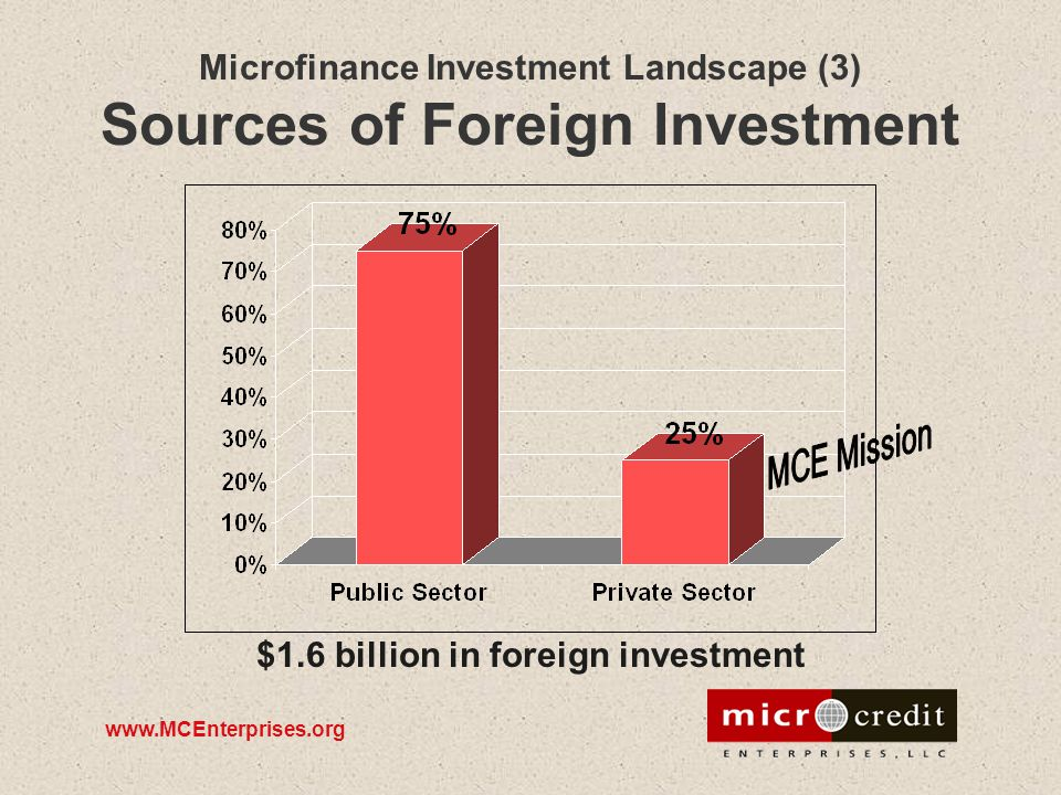 www.MCEnterprises.org Microfinance Investment Landscape (3) Sources of Foreign Investment $1.6 billion in foreign investment