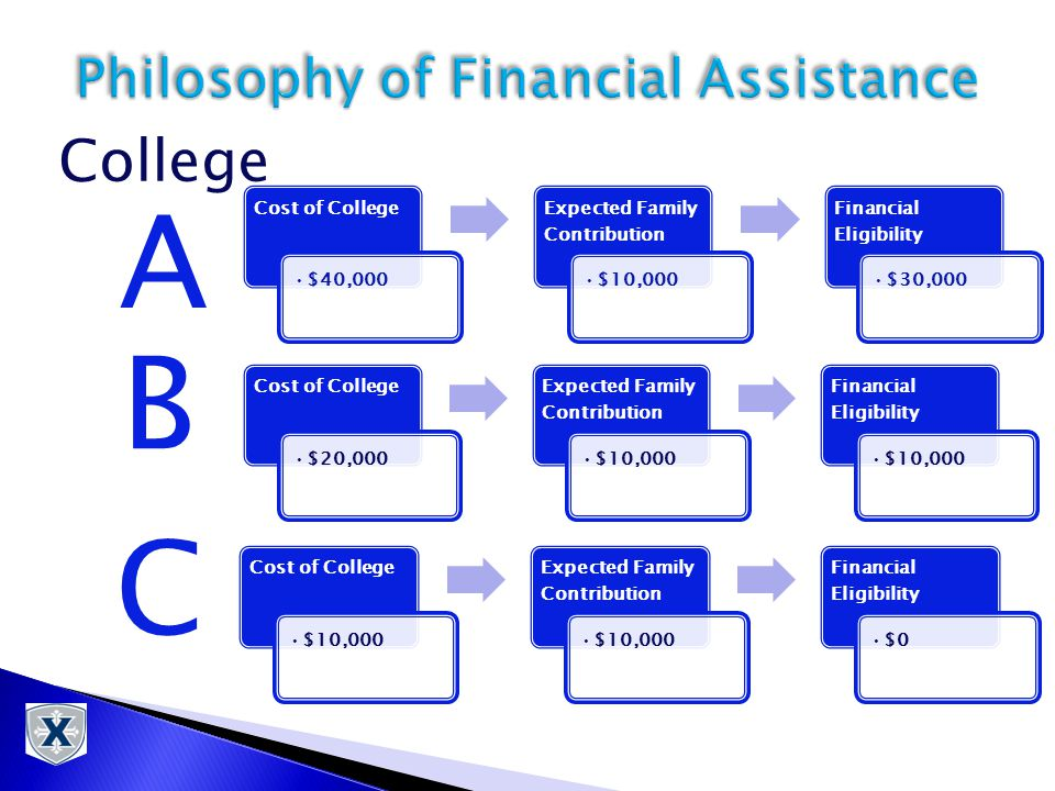 Cost of College $10,000 Expected Family Contribution $10,000 Financial Eligibility $0 Cost of College $40,000 Expected Family Contribution $10,000 Financial Eligibility $30,000 Cost of College $20,000 Expected Family Contribution $10,000 Financial Eligibility $10,000 A C B College
