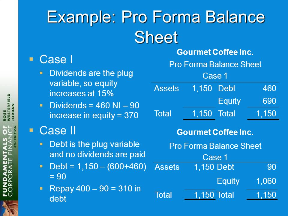 Example: Pro Forma Balance Sheet  Case I  Dividends are the plug variable, so equity increases at 15%  Dividends = 460 NI – 90 increase in equity =