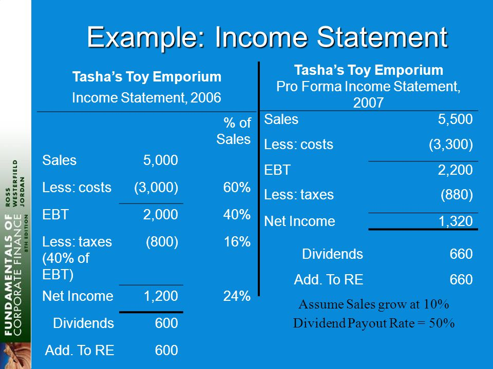 Example: Income Statement Tasha's Toy Emporium Income Statement, 2006 % of Sales Sales5,000 Less: costs(3,000)60% EBT2,00040% Less: taxes (40% of EBT) (800)16% Net Income1,20024% Dividends600 Add.