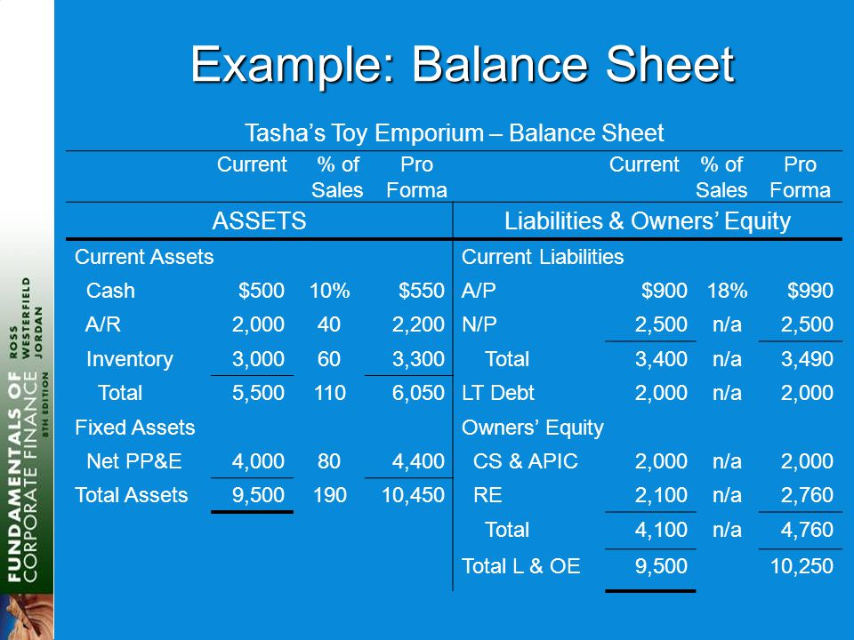 Example: Balance Sheet Tasha's Toy Emporium – Balance Sheet Current% of Sales Pro Forma Current% of Sales Pro Forma ASSETSLiabilities & Owners' Equity