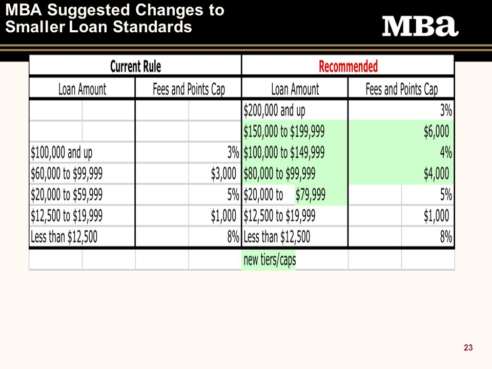 23 MBA Suggested Changes to Smaller Loan Standards