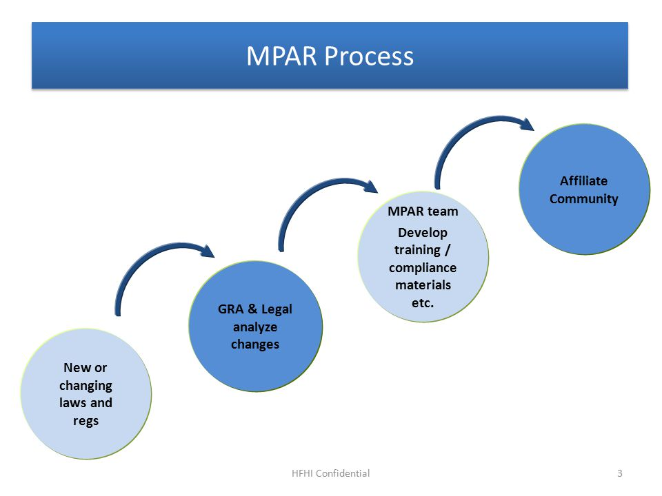 MPAR Process HFHI Confidential New or changing laws and regs GRA & Legal analyze changes MPAR team Develop training / compliance materials etc.