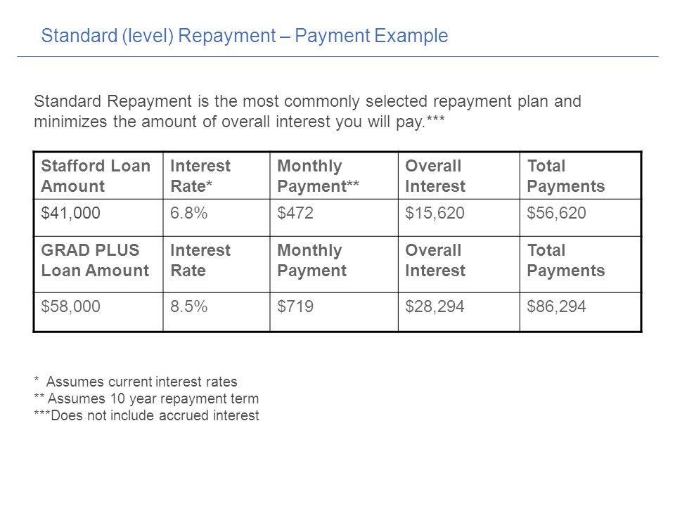 Standard (level) Repayment – Payment Example Stafford Loan Amount Interest Rate* Monthly Payment** Overall Interest Total Payments $41,0006.8%$472$15,620$56,620 GRAD PLUS Loan Amount Interest Rate Monthly Payment Overall Interest Total Payments $58,0008.5%$719$28,294$86,294 Standard Repayment is the most commonly selected repayment plan and minimizes the amount of overall interest you will pay.*** * Assumes current interest rates ** Assumes 10 year repayment term ***Does not include accrued interest