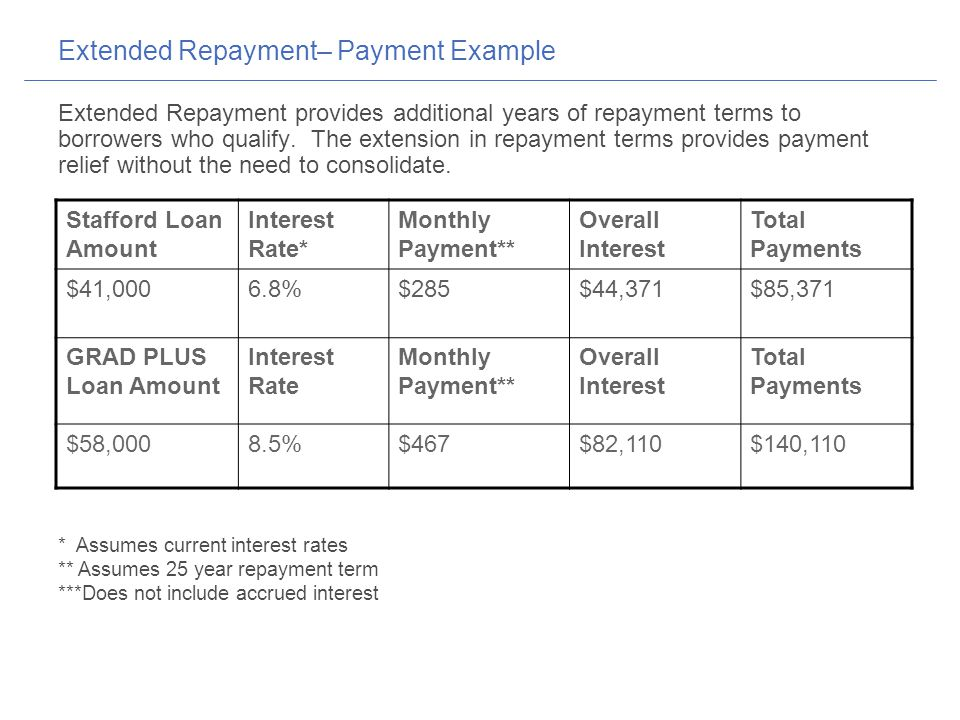 Extended Repayment– Payment Example Extended Repayment provides additional years of repayment terms to borrowers who qualify.