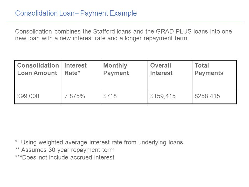 Consolidation Loan– Payment Example Consolidation combines the Stafford loans and the GRAD PLUS loans into one new loan with a new interest rate and a longer repayment term.