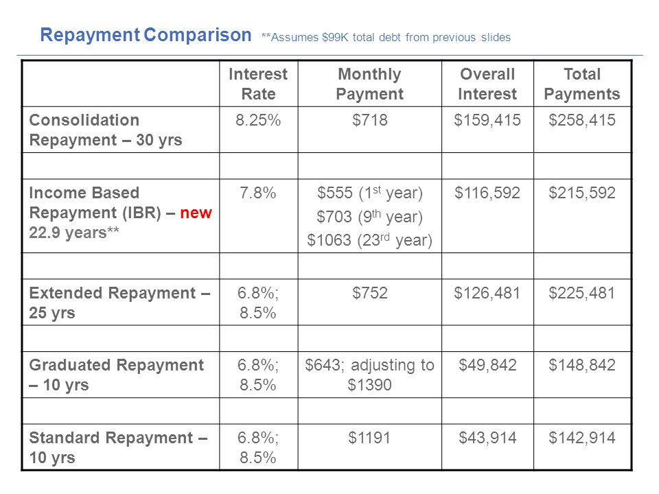 Repayment Comparison **Assumes $99K total debt from previous slides Interest Rate Monthly Payment Overall Interest Total Payments Consolidation Repayment – 30 yrs 8.25%$718$159,415$258,415 Income Based Repayment (IBR) – new 22.9 years** 7.8%$555 (1 st year) $703 (9 th year) $1063 (23 rd year) $116,592$215,592 Extended Repayment – 25 yrs 6.8%; 8.5% $752$126,481$225,481 Graduated Repayment – 10 yrs 6.8%; 8.5% $643; adjusting to $1390 $49,842$148,842 Standard Repayment – 10 yrs 6.8%; 8.5% $1191$43,914$142,914