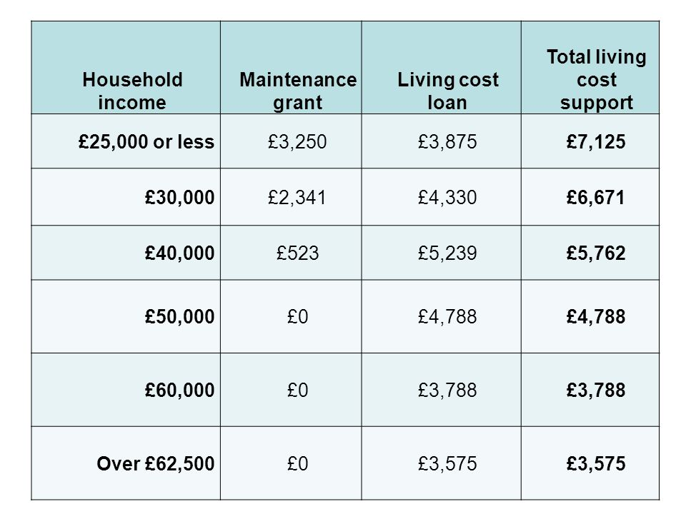 Household income Maintenance grant Living cost loan Total living cost support £25,000 or less£3,250£3,875£7,125 £30,000£2,341£4,330£6,671 £40,000£523£5,239£5,762 £50,000£0£4,788 £60,000£0£3,788 Over £62,500£0£3,575