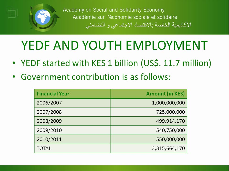 YEDF AND YOUTH EMPLOYMENT YEDF started with KES 1 billion (US$.