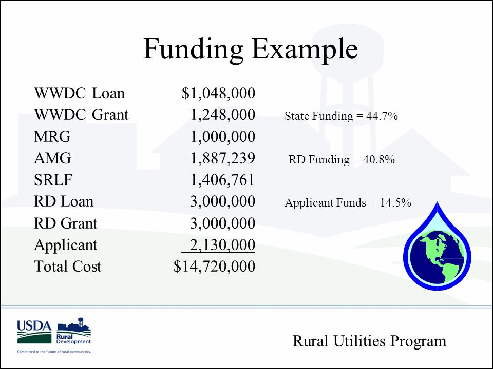 Funding Example WWDC Loan$1,048,000 WWDC Grant 1,248,000 State Funding = 44.7% MRG 1,000,000 AMG 1,887,239 RD Funding = 40.8% SRLF 1,406,761 RD Loan 3