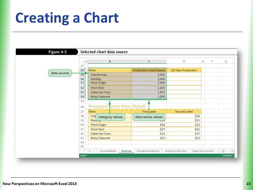 XP New Perspectives on Microsoft Excel 201315 Creating a Chart