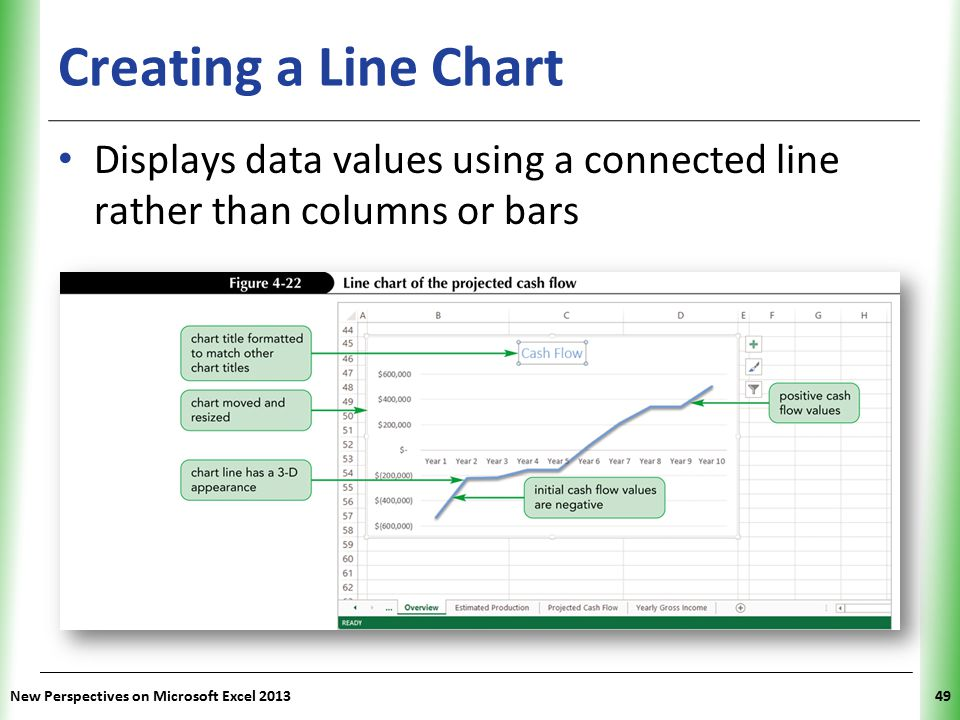XP Creating a Line Chart Displays data values using a connected line rather than columns or bars New Perspectives on Microsoft Excel 201349