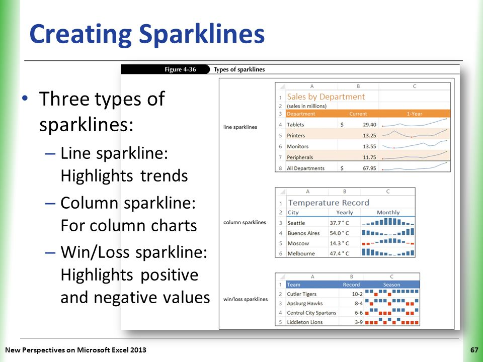XP New Perspectives on Microsoft Excel 201367 Creating Sparklines Three types of sparklines: – Line sparkline: Highlights trends – Column sparkline: For column charts – Win/Loss sparkline: Highlights positive and negative values