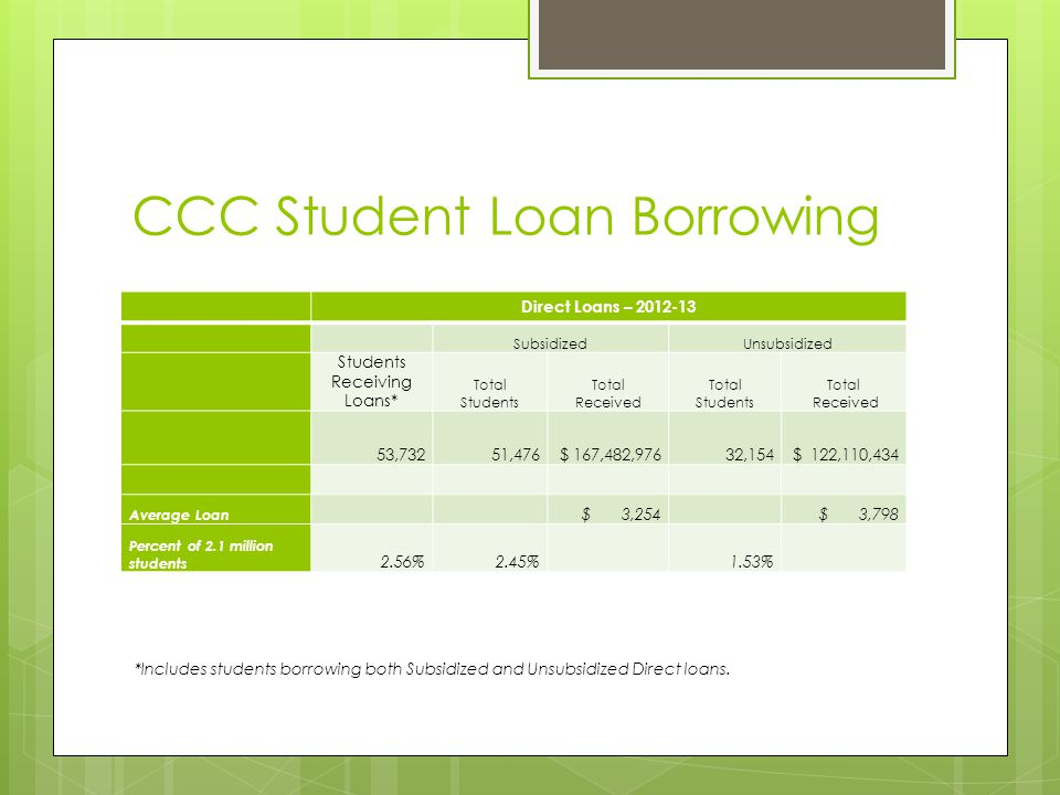CCC Student Loan Borrowing Direct Loans – 2012-13 SubsidizedUnsubsidized Students Receiving Loans* Total Students Total Received Total Students Total Received 53,73251,476$ 167,482,97632,154$ 122,110,434 Average Loan $ 3,254$ 3,798 Percent of 2.1 million students 2.56%2.45% 1.53% *Includes students borrowing both Subsidized and Unsubsidized Direct loans.