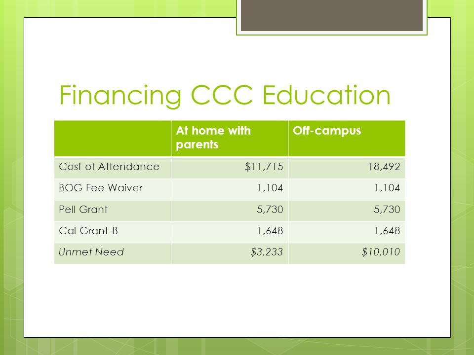 Financing CCC Education At home with parents Off-campus Cost of Attendance$11,71518,492 BOG Fee Waiver1,104 Pell Grant5,730 Cal Grant B1,648 Unmet Need$3,233$10,010