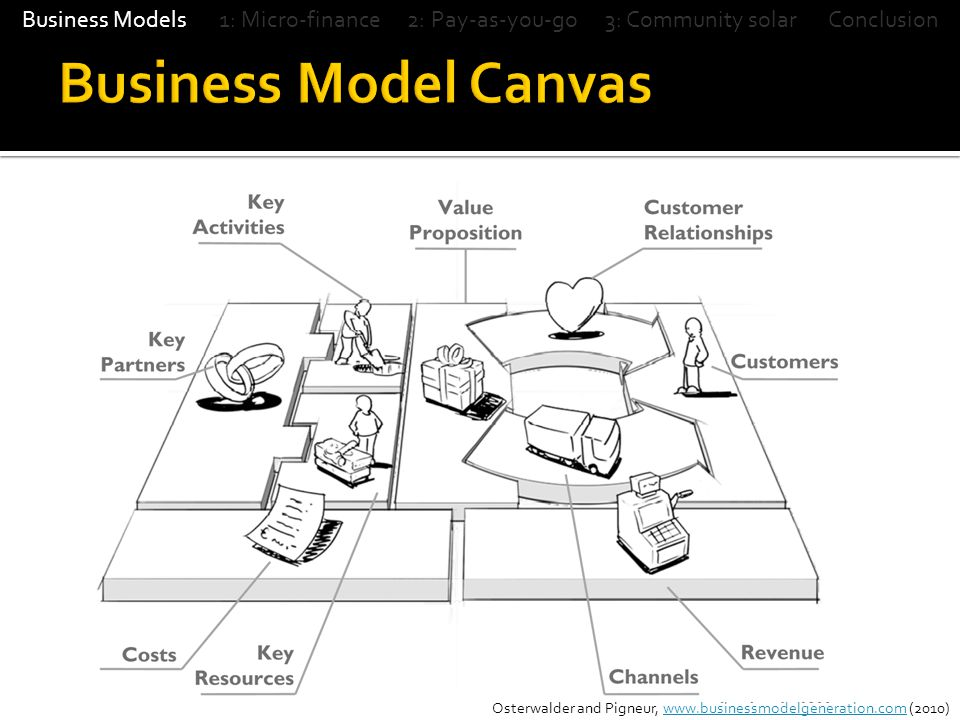  Pay-as-you-go model in Lean Canvas  5 minutes in team  10 minutes reporting surprises, challenges, and mitigation strategies Business Models 1: Micro-finance 2: Pay-as-you-go 3: Community solar Conclusion
