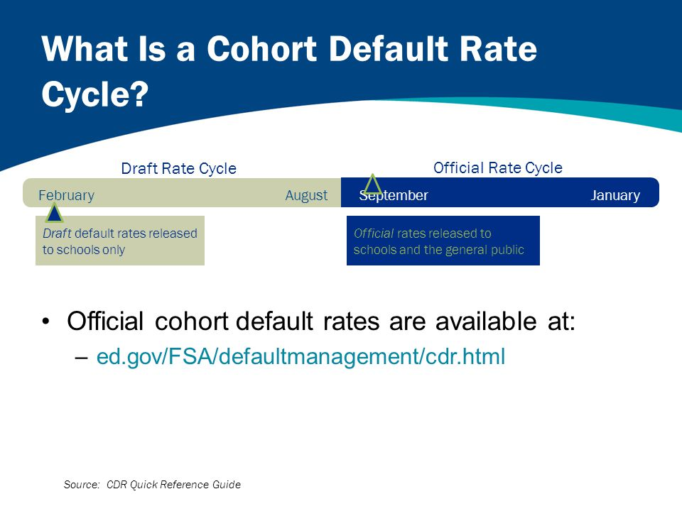 What Is a Cohort Default Rate Cycle.