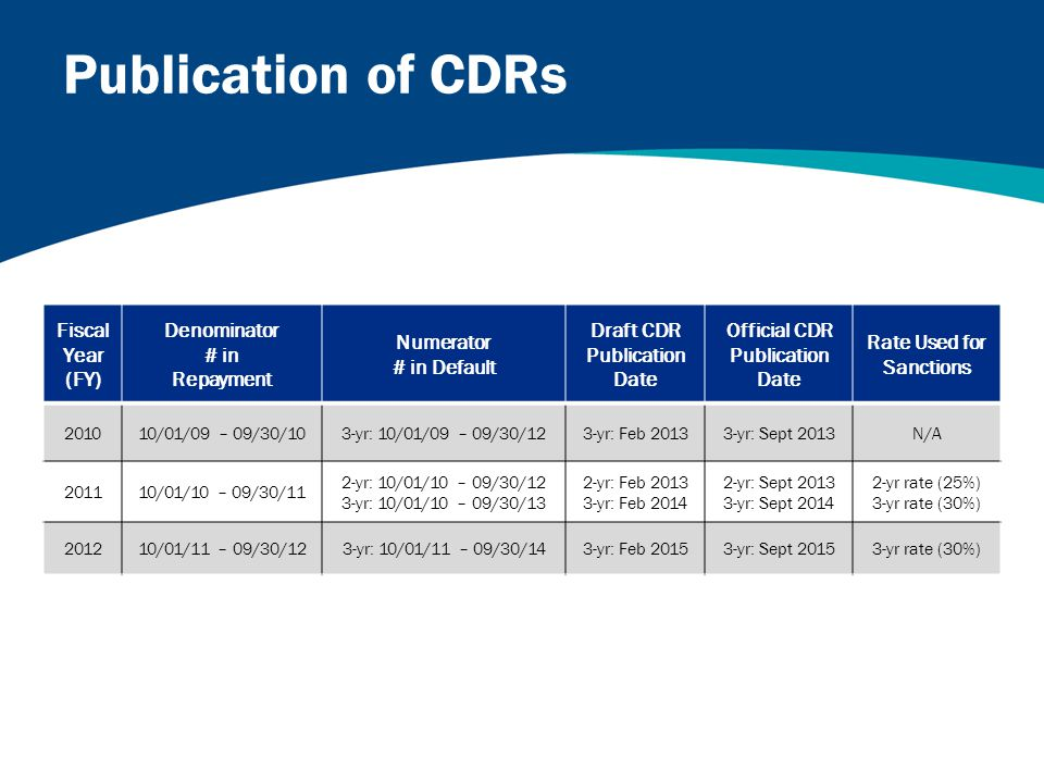 Fiscal Year (FY) Denominator # in Repayment Numerator # in Default Draft CDR Publication Date Official CDR Publication Date Rate Used for Sanctions 201010/01/09 – 09/30/103-yr: 10/01/09 – 09/30/123-yr: Feb 20133-yr: Sept 2013N/A 201110/01/10 – 09/30/11 2-yr: 10/01/10 – 09/30/12 3-yr: 10/01/10 – 09/30/13 2-yr: Feb 2013 3-yr: Feb 2014 2-yr: Sept 2013 3-yr: Sept 2014 2-yr rate (25%) 3-yr rate (30%) 201210/01/11 – 09/30/123-yr: 10/01/11 – 09/30/143-yr: Feb 20153-yr: Sept 20153-yr rate (30%) Publication of CDRs