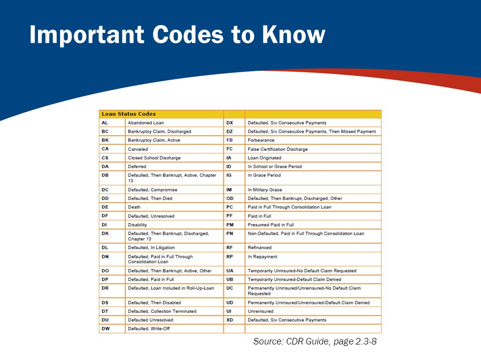Important Codes to Know Source: CDR Guide, page 2.3-8