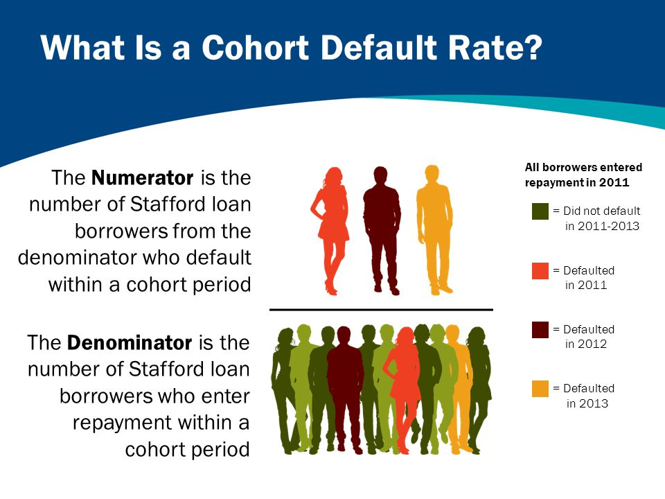 What Is a Cohort Default Rate.