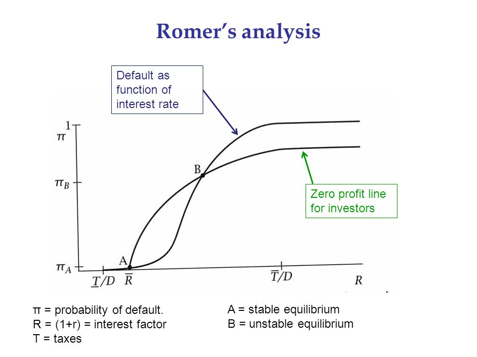 Romer's analysis π = probability of default. R = (1+r) = interest factor T = taxes A = stable equilibrium B = unstable equilibrium Zero profit line fo