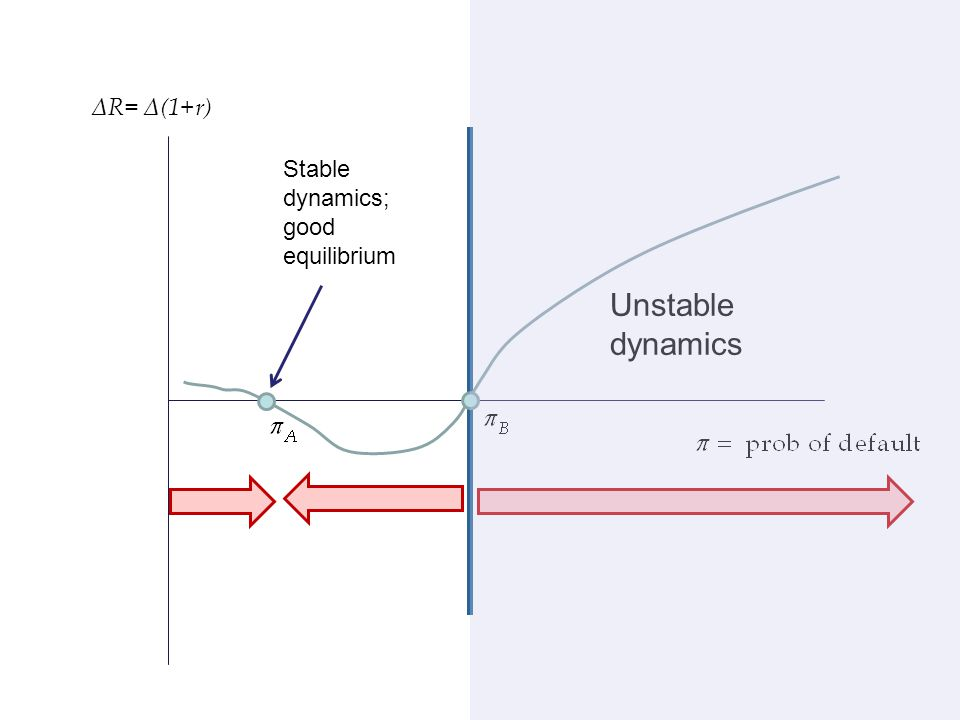 ΔR= Δ(1+r) Stable dynamics; good equilibrium Unstable dynamics