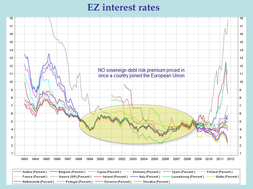 EZ interest rates