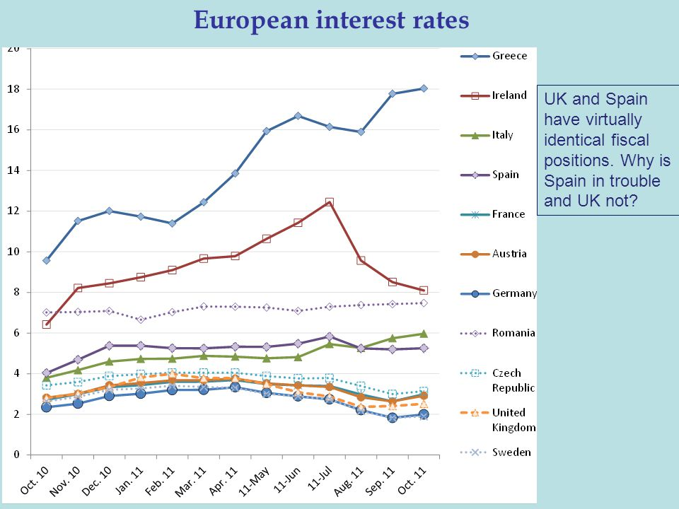 European interest rates UK and Spain have virtually identical fiscal positions. Why is Spain in trouble and UK not?