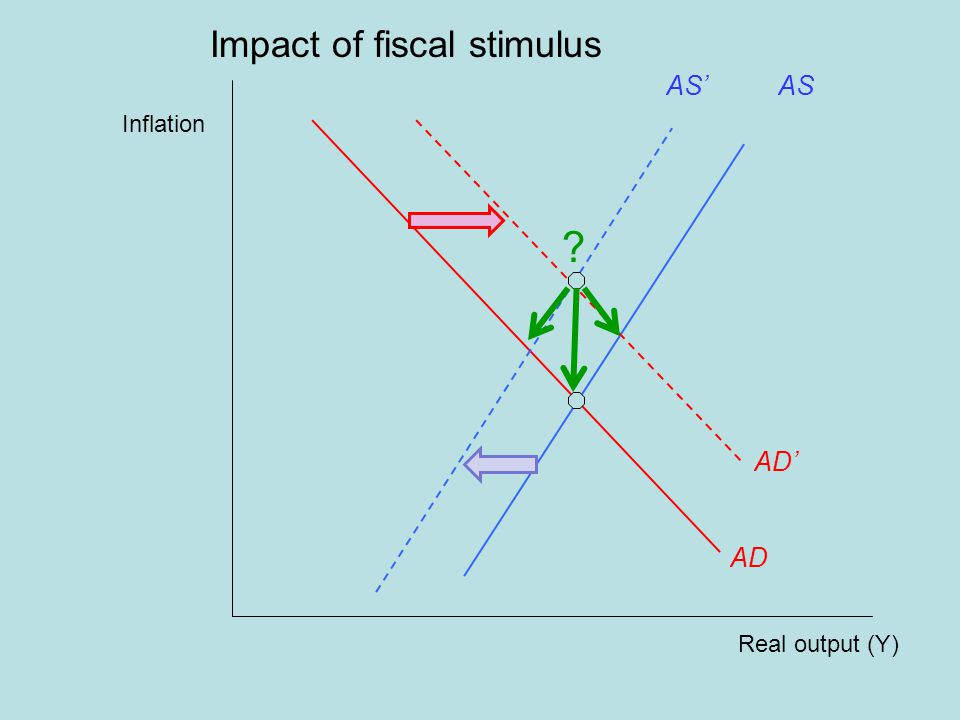 Real output (Y) Inflation AD AS' Impact of fiscal stimulus AS AD'