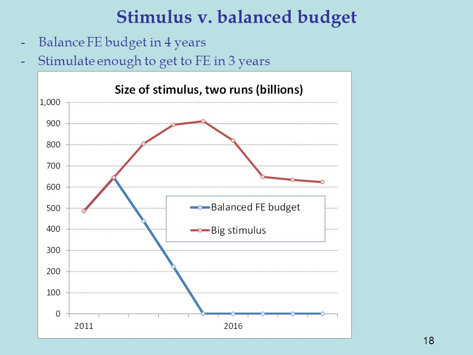 Stimulus v. balanced budget -Balance FE budget in 4 years -Stimulate enough to get to FE in 3 years 18