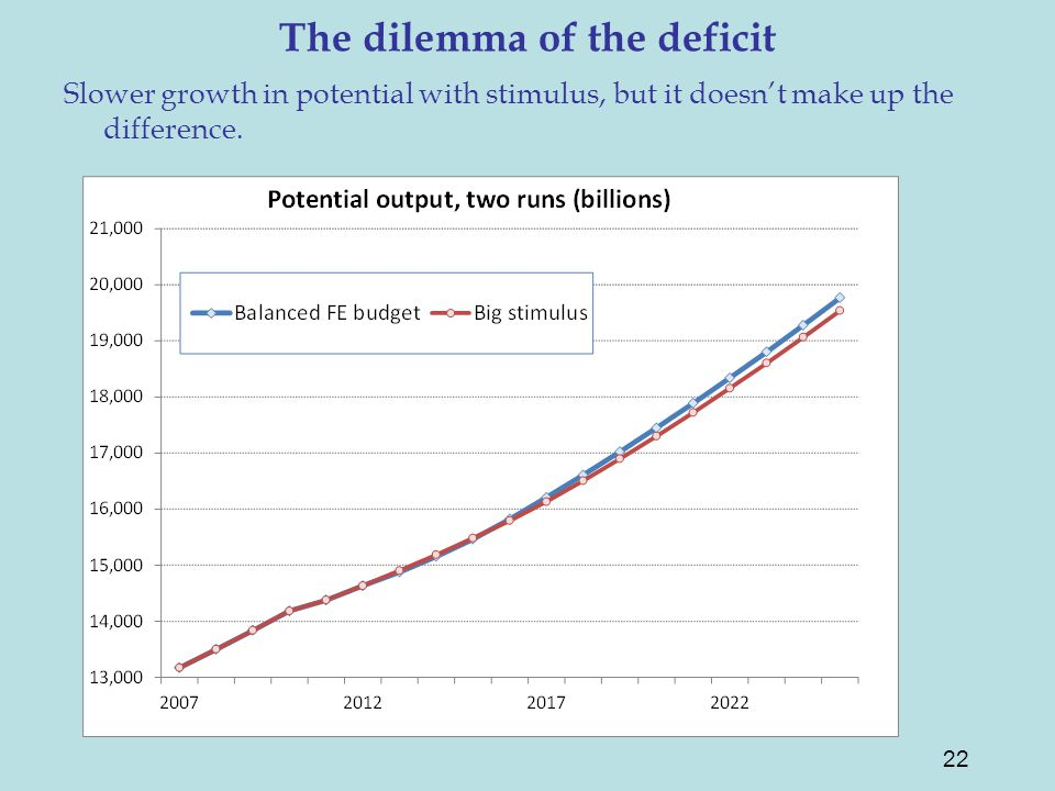 The dilemma of the deficit Slower growth in potential with stimulus, but it doesn't make up the difference.