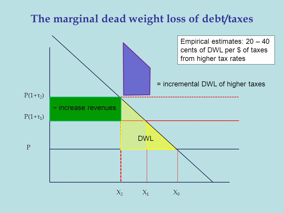 The marginal dead weight loss of debt/taxes P(1+τ 1 ) P P(1+τ 2 ) X0X0 X1X1 X2X2 = incremental DWL of higher taxes ~ increase revenues DWL Empirical e