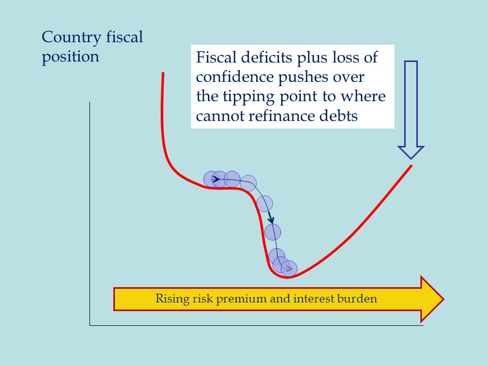 Fiscal deficits plus loss of confidence pushes over the tipping point to where cannot refinance debts Country fiscal position Rising risk premium and interest burden