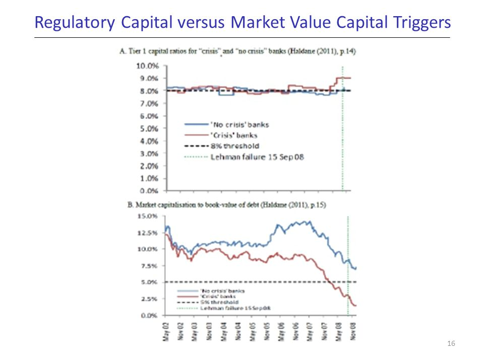 Regulatory Capital versus Market Value Capital Triggers 16
