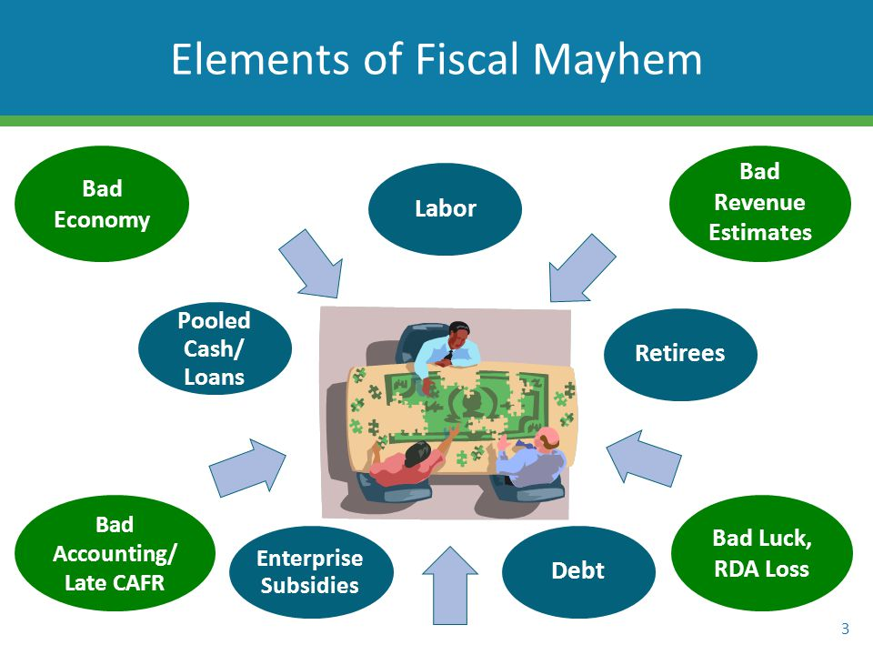LaborRetireesDebt Enterprise Subsidies Pooled Cash/ Loans 3 Elements of Fiscal Mayhem Bad Economy Bad Revenue Estimates Bad Accounting/ Late CAFR Bad Luck, RDA Loss