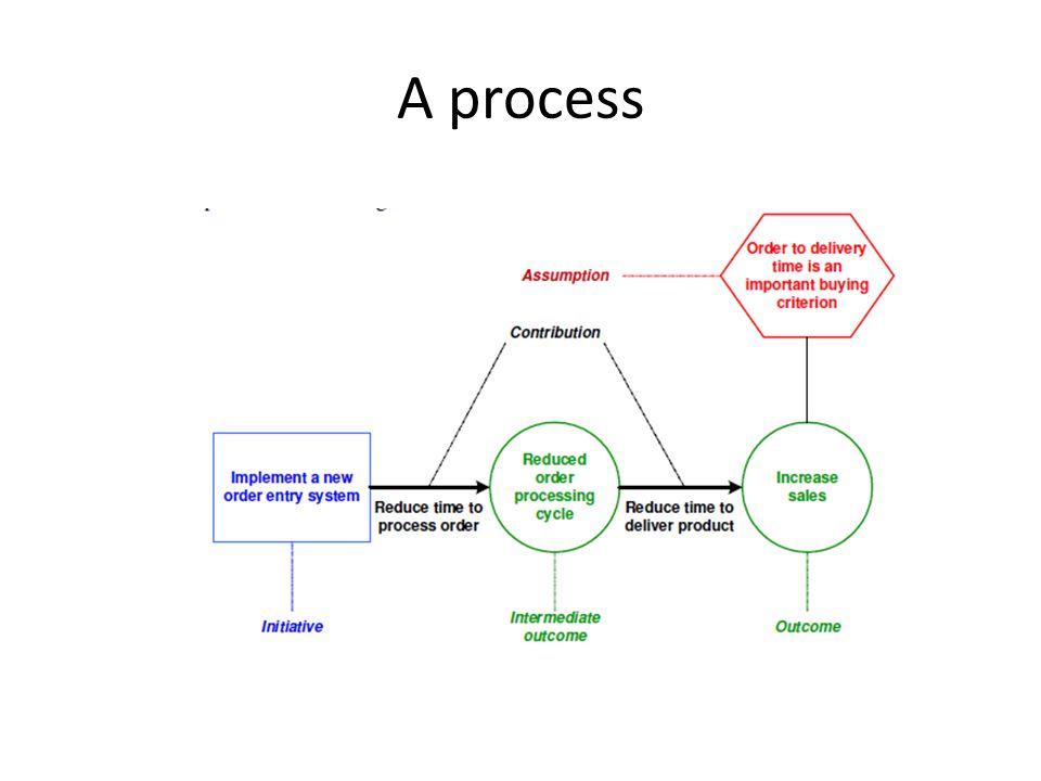 A process