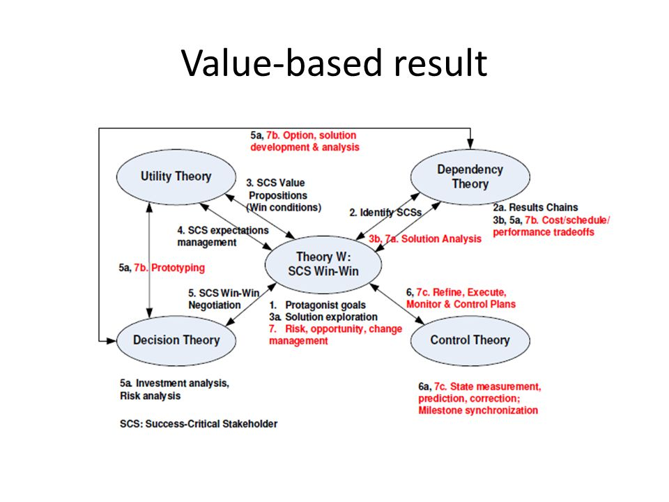 Value-based result