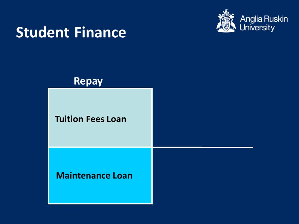 Tuition Fees Loan Maintenance Loan Repay Student Finance