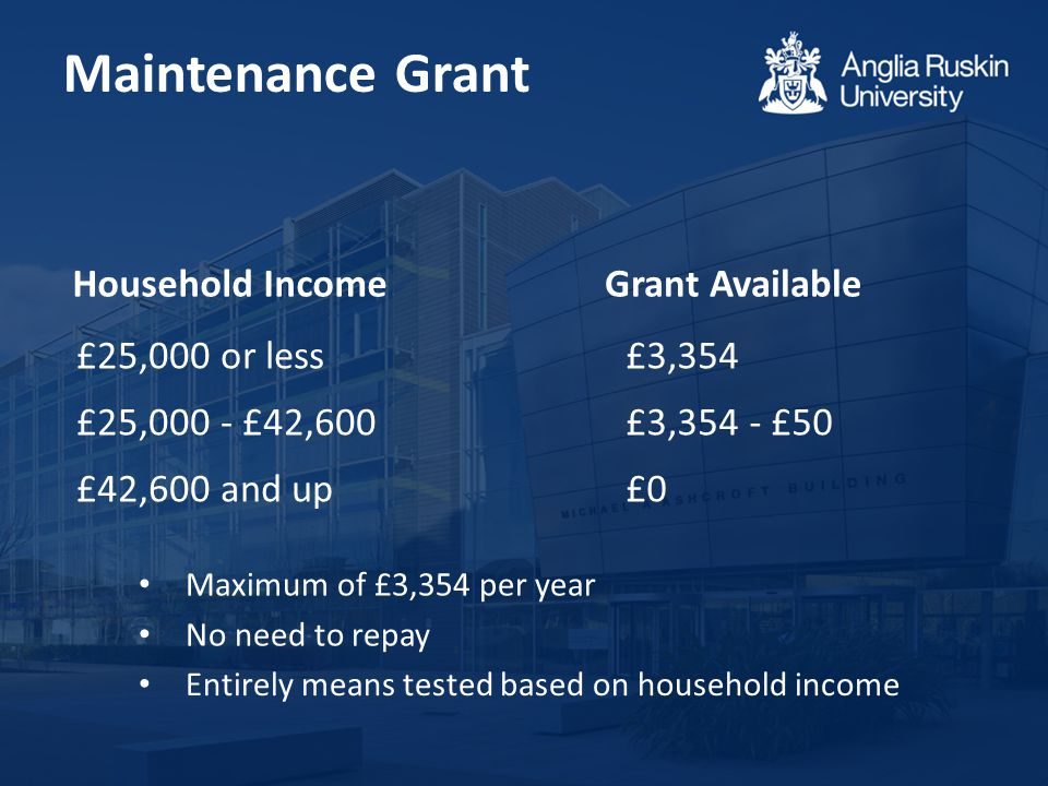 Maintenance Grant Household Income Maximum of £3,354 per year No need to repay Entirely means tested based on household income £25,000 or less £3,354 £25,000 - £42,600 £3,354 - £50 £42,600 and up £0 Grant Available