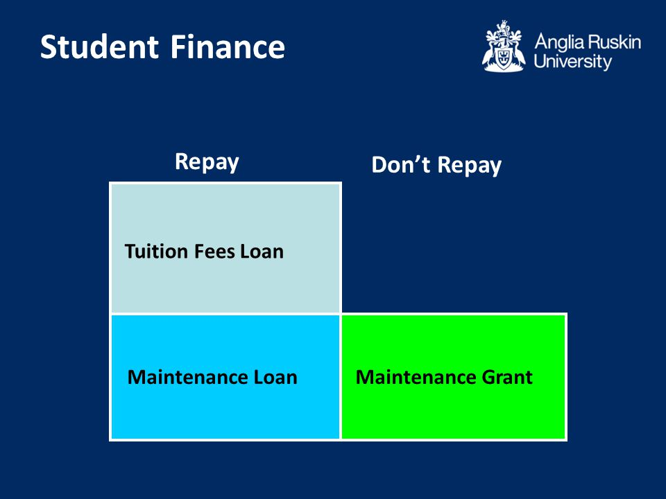 Student Finance Repay Tuition Fees Loan Maintenance LoanMaintenance Grant Don't Repay