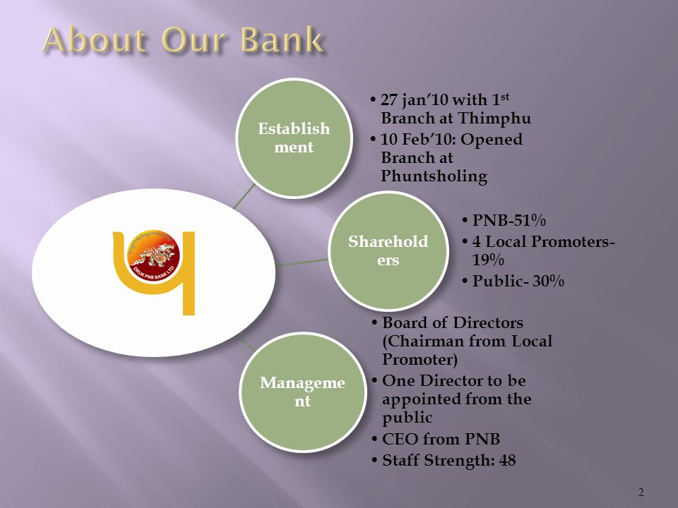Establish ment 27 jan'10 with 1 st Branch at Thimphu 10 Feb'10: Opened Branch at Phuntsholing Sharehold ers PNB-51% 4 Local Promoters- 19% Public- 30% Manageme nt Board of Directors (Chairman from Local Promoter) One Director to be appointed from the public CEO from PNB Staff Strength: 48 2