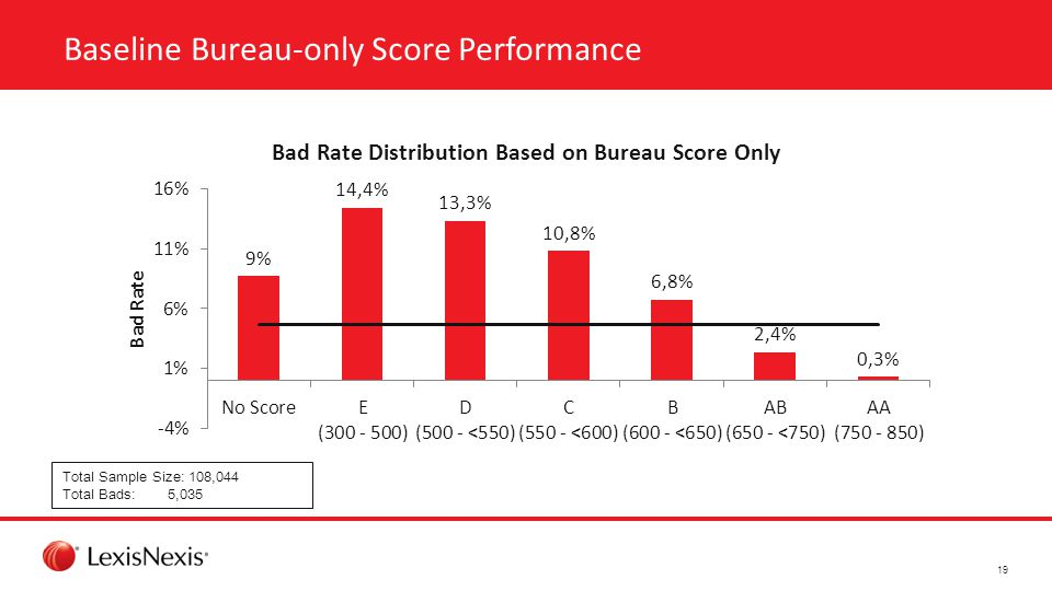 Baseline Bureau-only Score Performance Total Sample Size: 108,044 Total Bads: 5,035 19