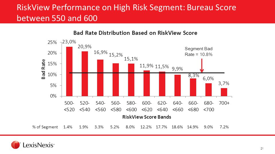 RiskView Performance on High Risk Segment: Bureau Score between 550 and 600 Segment Bad Rate = 10.8% % of Segment1.4%1.9%3.3%5.2%8.0%12.2%17.7%18.6%14.9%9.0%7.2% 21